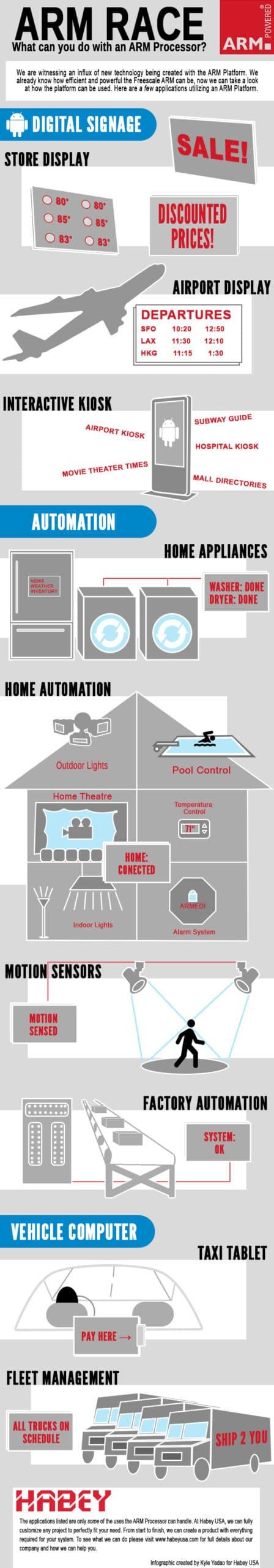 ARM Infographic