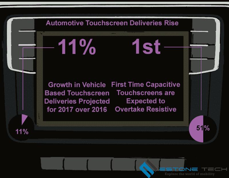 Automotive Console Touchscreens Infographic