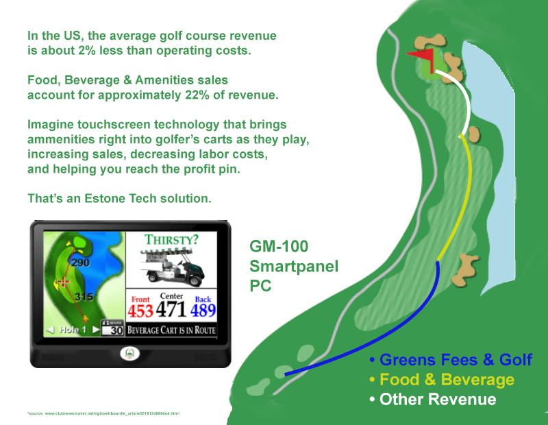 Touchscreens improve golf Cart Revenue Infographic