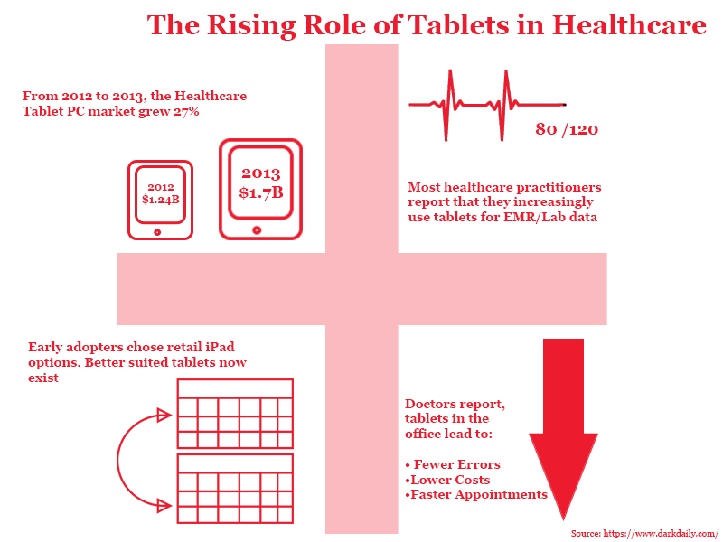 Healthcare Tablets Infographic
