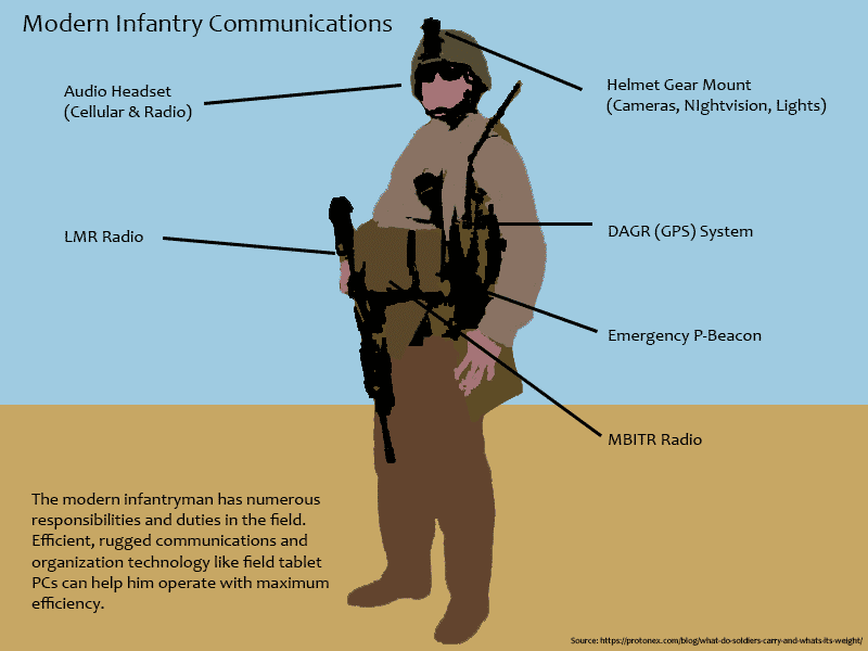 Military Wearables Infographic