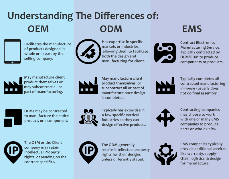 OEM vs ODM vs EMS manufacturing comparison