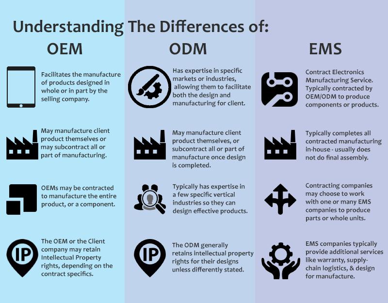 OEM ODM EMS