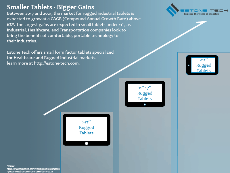 Tablet Size Growth