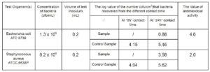 Antibacterial plastic enclosure material test result