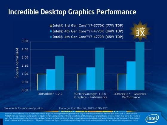 Desktop Graphics Performance