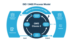 ISO-13485 Certification for Medical Device Requirements